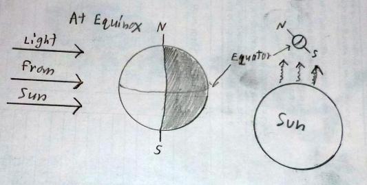 Vernal Equinox March 20  2015  3 45 Pm  Pdt  U2014 Part I