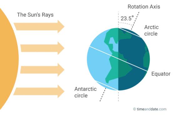 Tilt of earth at northern winter solstice (Timeanddate.com)